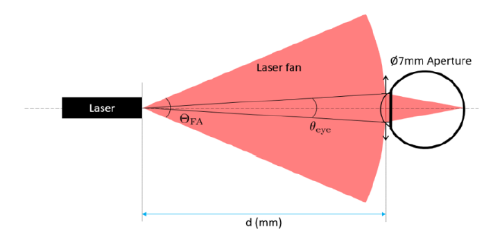 Graphical representation of laser classification parameters based on IEC 60825-1