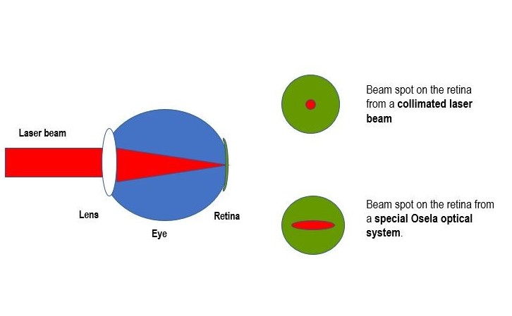 Optical power density reduction on retina based on astigmatism of laser beam