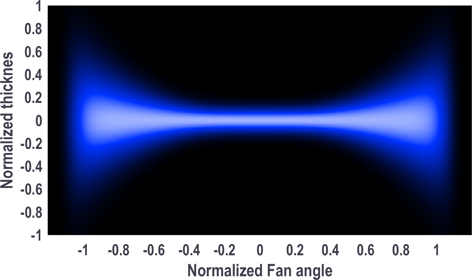"""The """"bowtie"""" effect seen in typical fan angle laser line projections on the laser line thickness axis"""