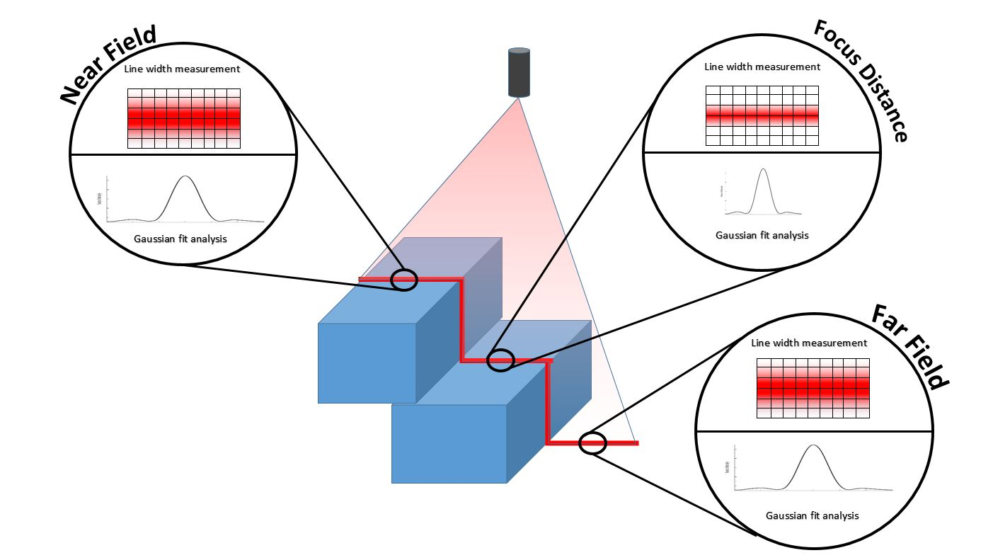 Representation of laser line performance and characterization at focus, near field, and far field in a machine vision application