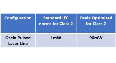 Table with standard laser output power for IEC 60825-1 Class 2 vs Osela Optimized Class 2
