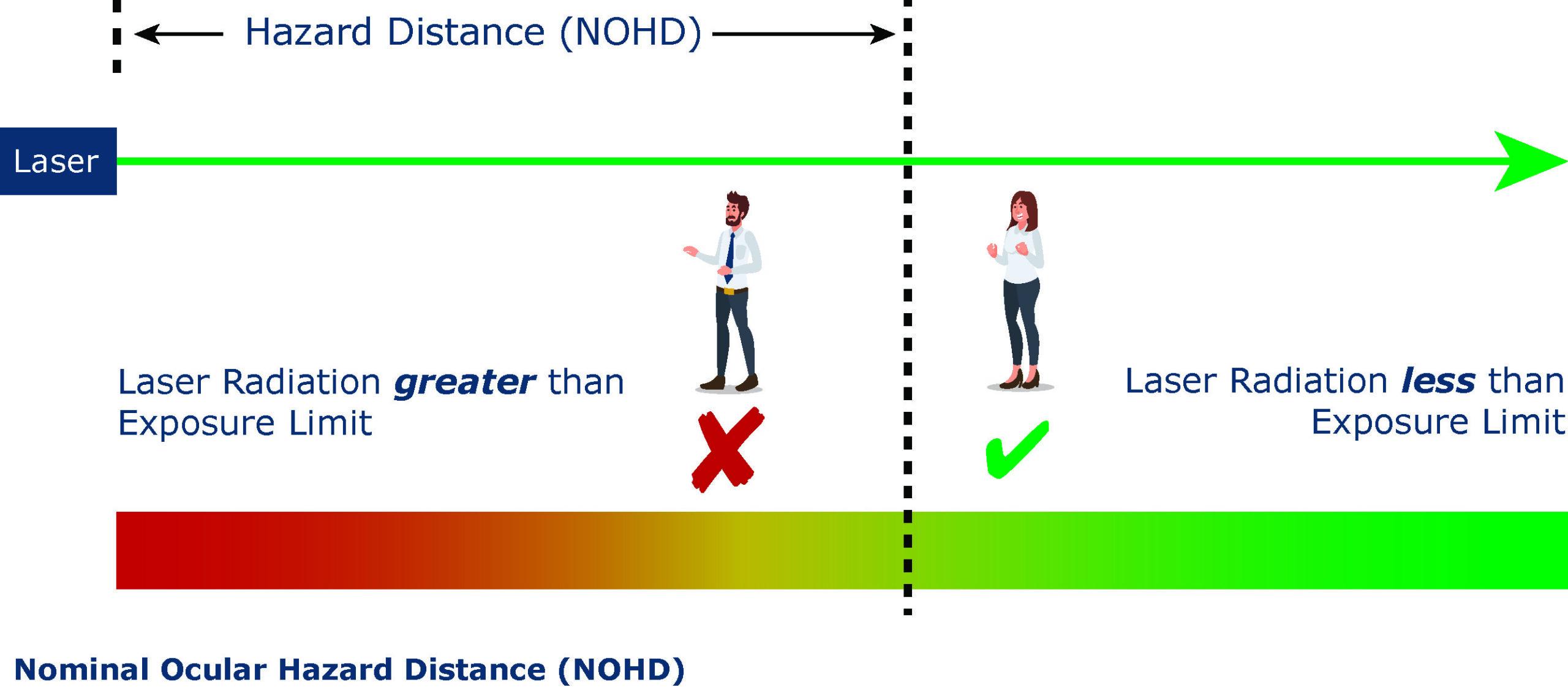 Nominal Ocular Hazard Distance diagram