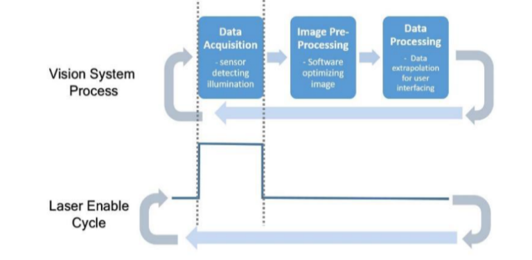 Syncing of laser with typical Machine Vision processing cycle's Data Acquisition step