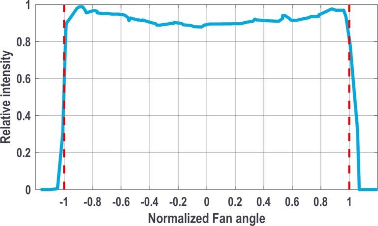 Intensity distribution graph for uniform laser line