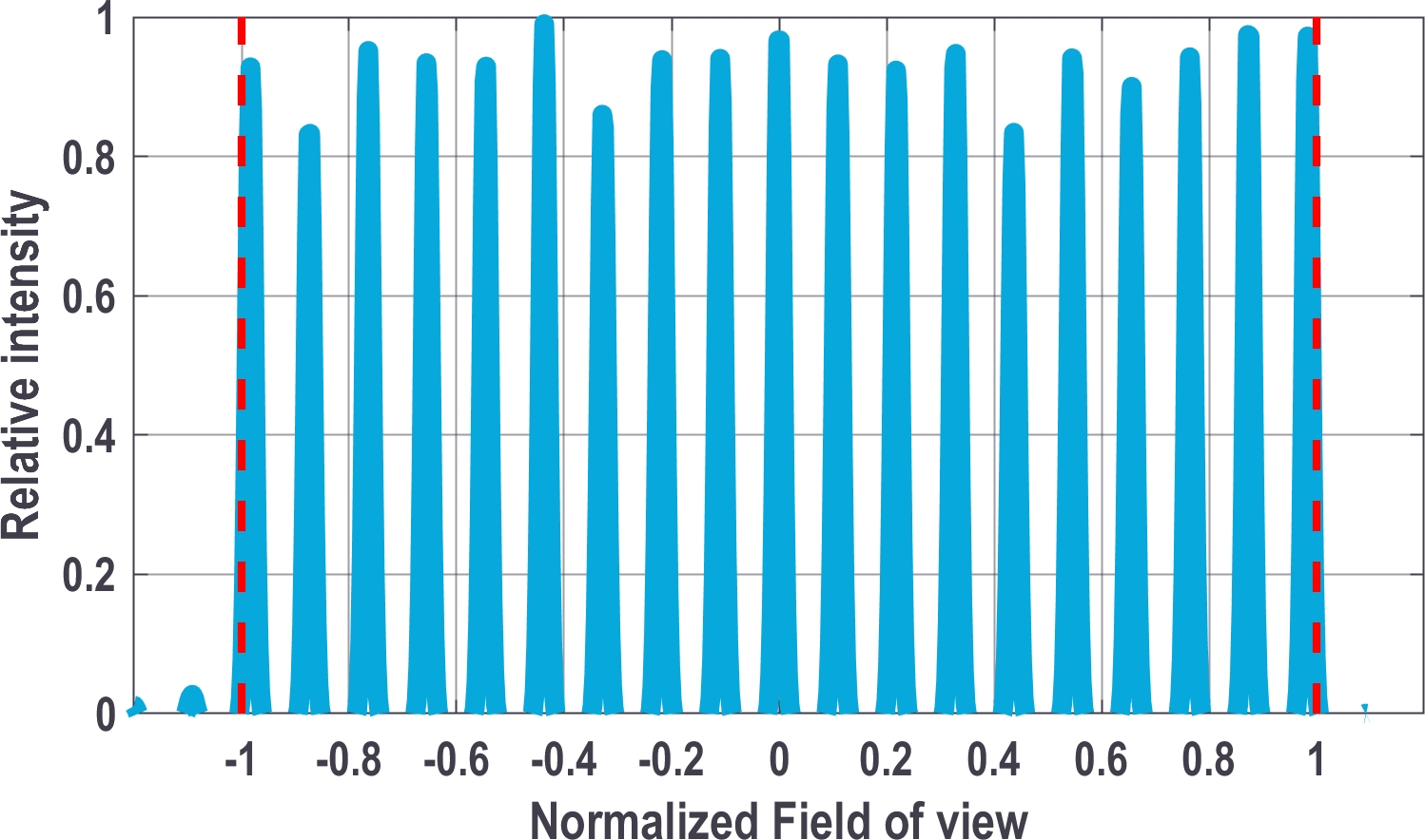 Graphic showing the uniformity performance of a 19 feature structured light pattern