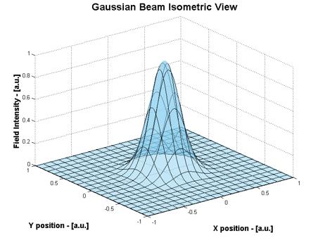 Isometric 3D representation of True Gaussian intensity distribution