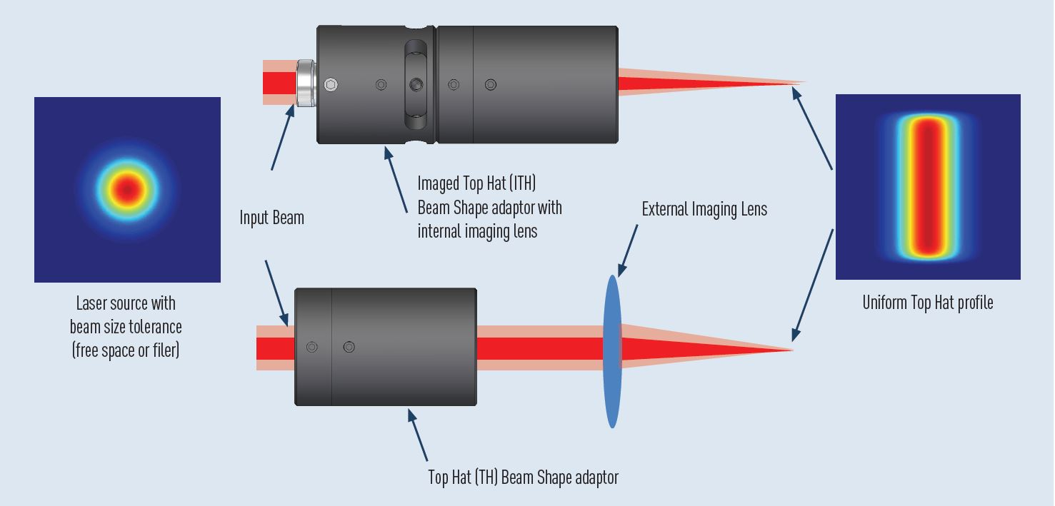 Fiber Coupled and Free-Space Gaussian to Top Hat beam shaper technical graphic