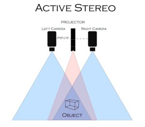 Conceptual drawing of active stereo application using Osela RPP random pattern projector