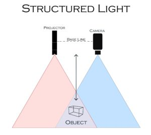 Conceptual drawing of 3D structured lighting application using laser multiline, RPP or other pattern projector offered by Osela.