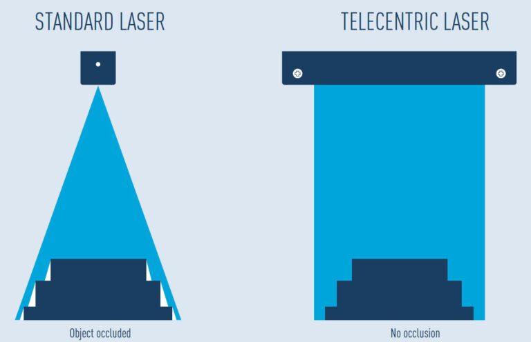 Comparison of standard Fan Angle laser vs Telecentric Laser Projection designed to mitigate occlusions