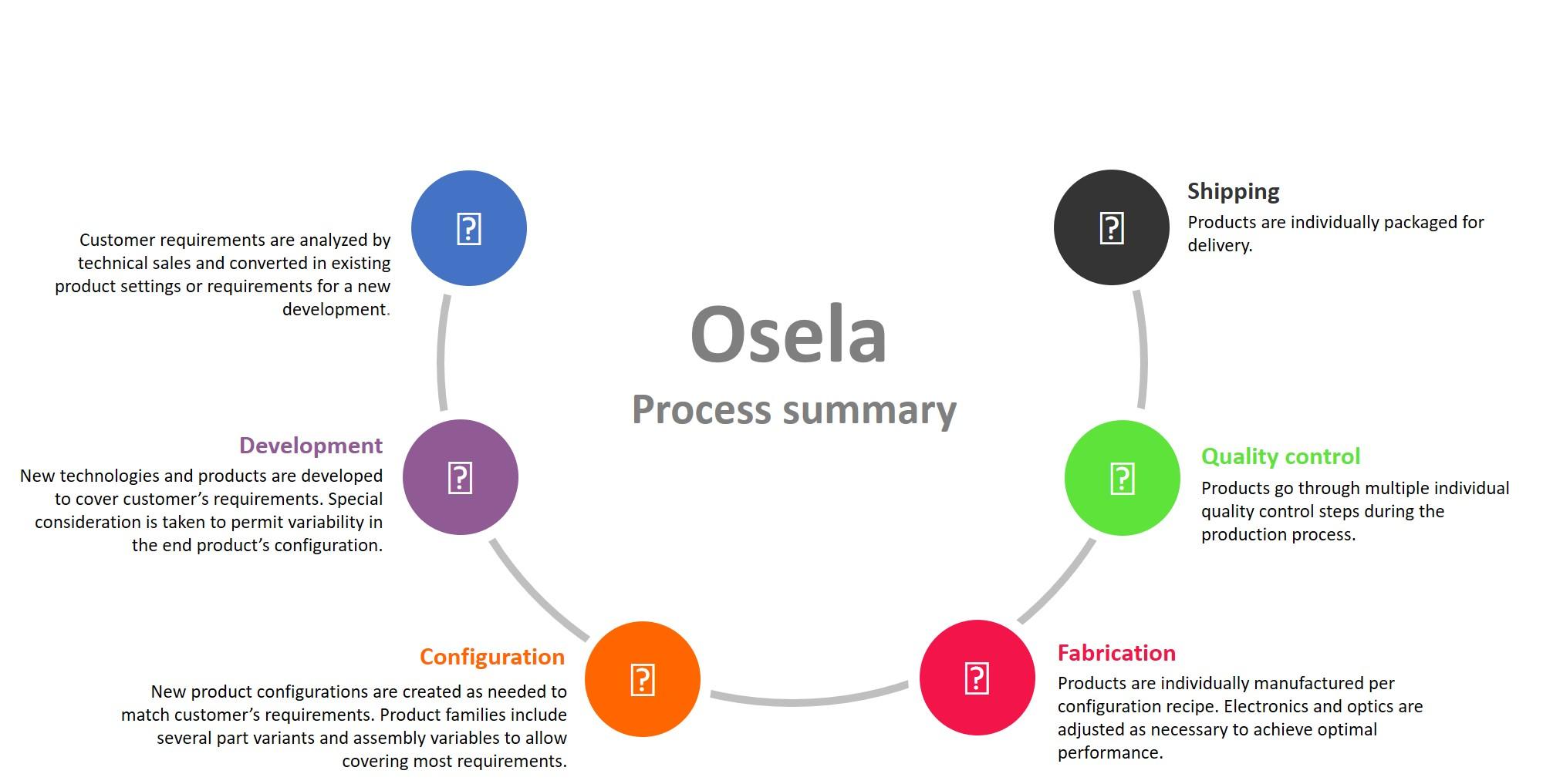 Osela Quality Control Process Summary