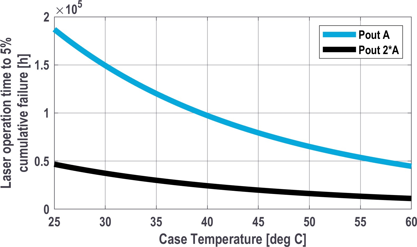 Lifetime extrapolation of laser failures in applications in Machine vision and Bioinstrumentation