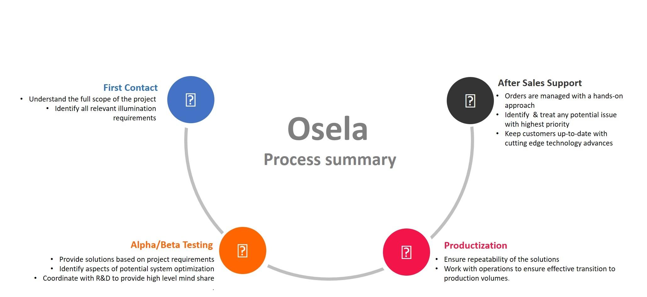 Osela sales process summary