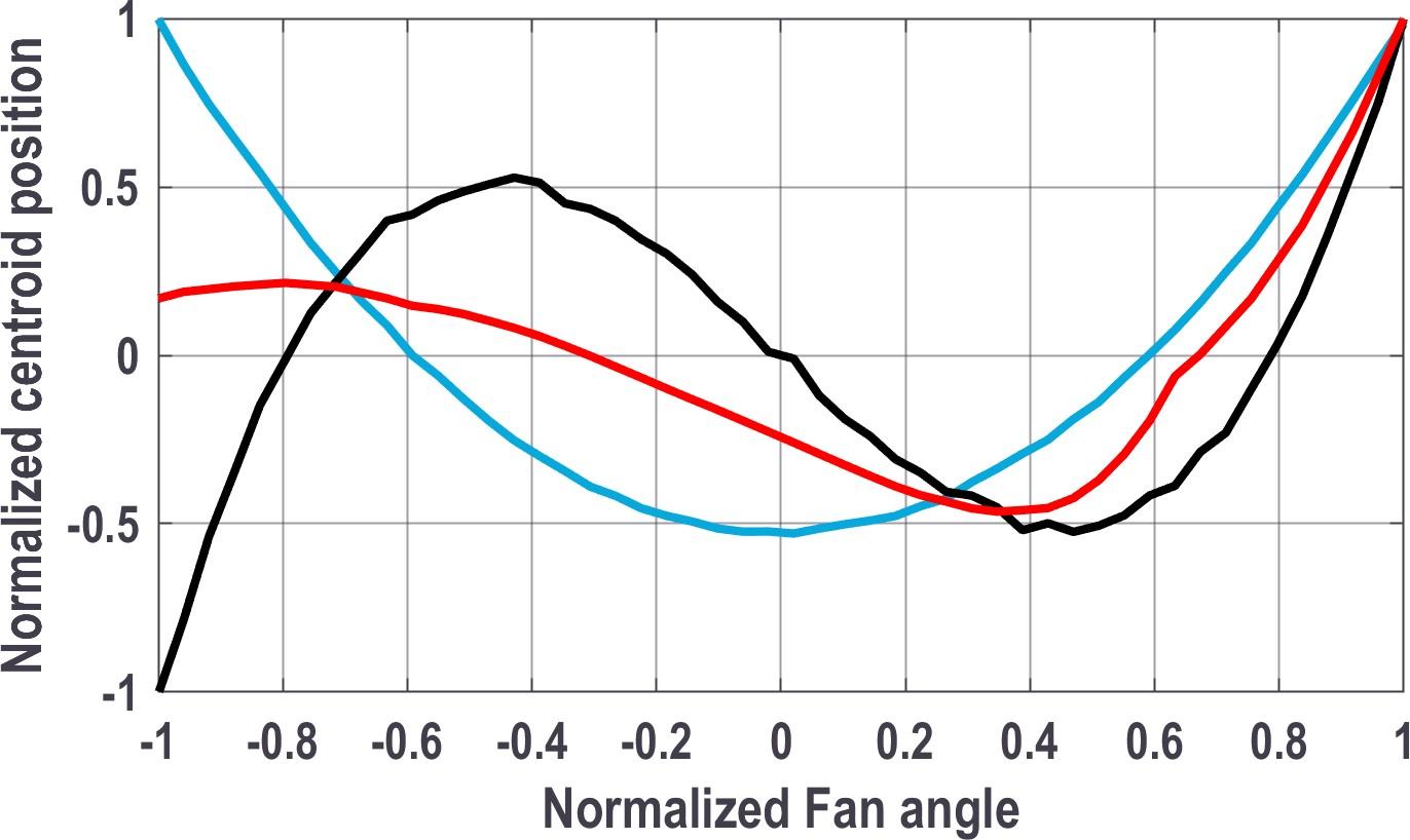Laser line straightness deviation graph