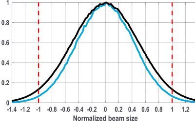 Graphical representation of True Gaussian Laser Intensity distribution